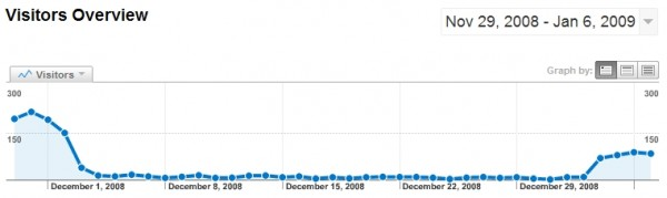 Google Analytics graph showing how our visits were impacted by being delisted from Google