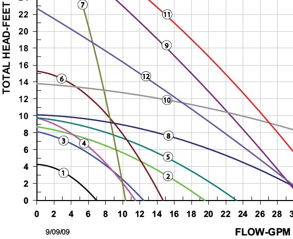 Taco Model 006 Cartridge Circulator Flow Graph (click for the full PDF specifications)
