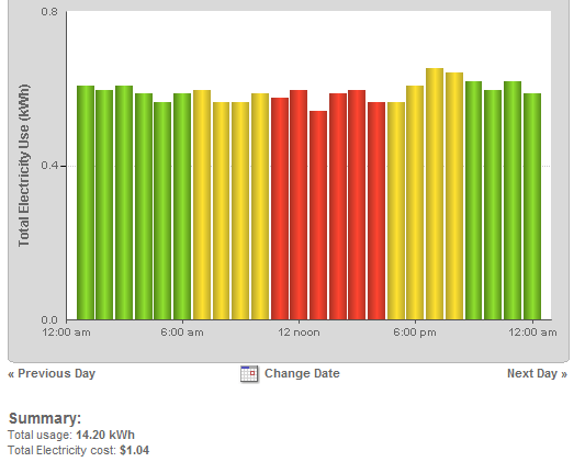 Graph showing our base electricity usage before conservation efforts.
