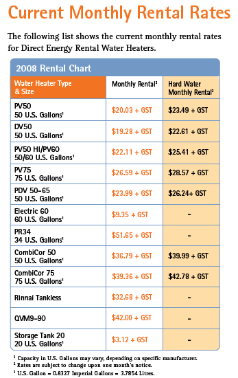 Direct Energy 2008 Water Heater Rental Rates