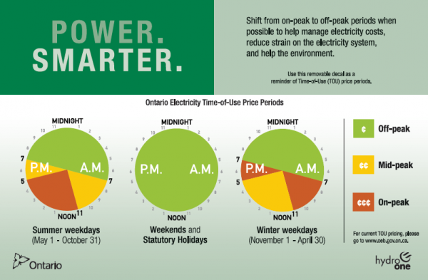 Chart showing Ontario electricity Time of Use periods