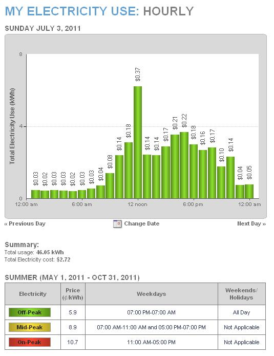 Graph showing hourly electricity usage for a 24 hour period when the air conditioning is on.